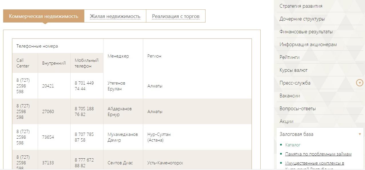 Залоговая база банка «ЦентрКредит»